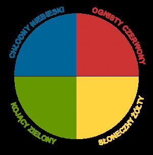 kolory-osobowości